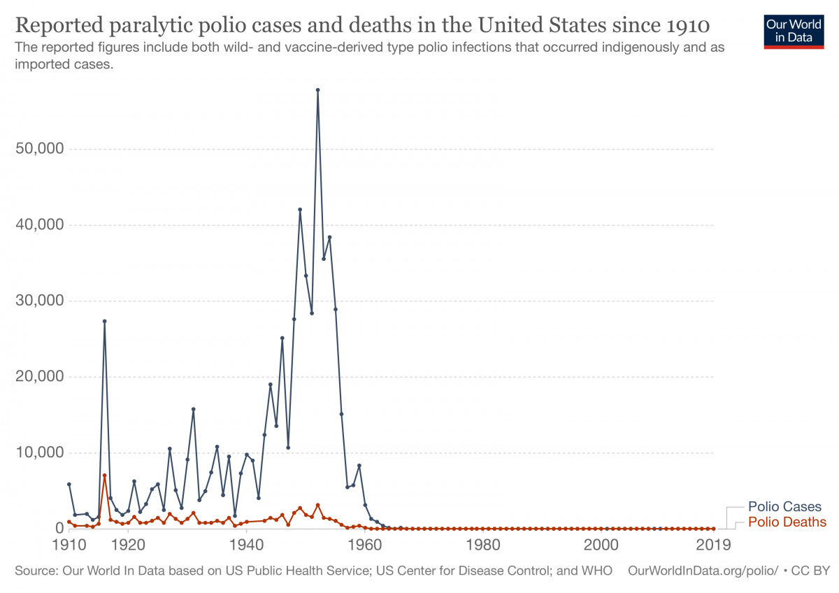 reported-paralytic-polio-cases-and-deaths-in-the-united-states-since-1910.png